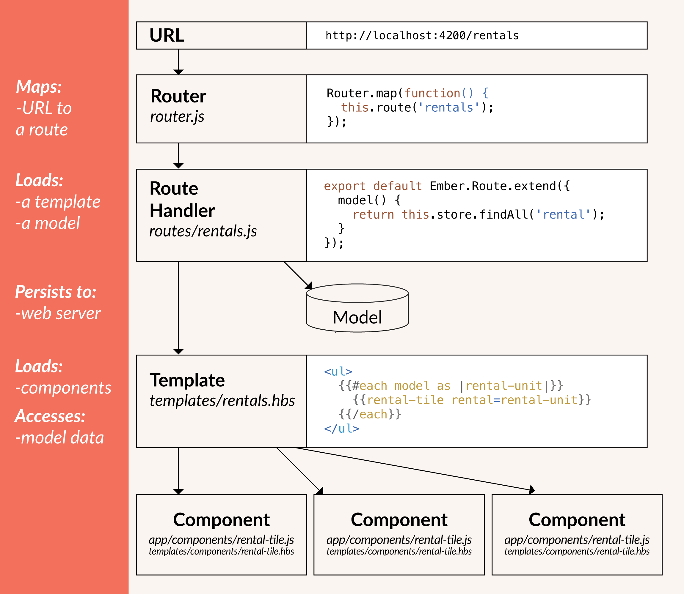 Ember Core Concepts