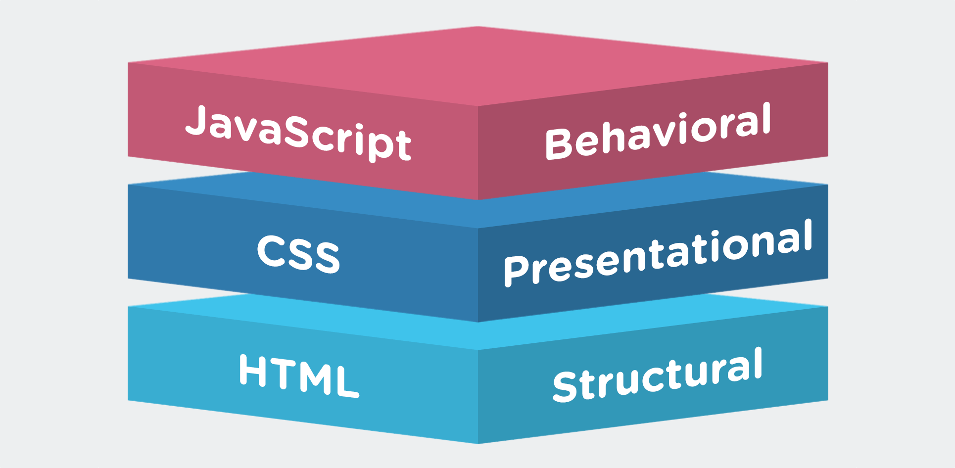 HTML is for structure, CSS is for presentation, and Javascript is for behavioral interaction